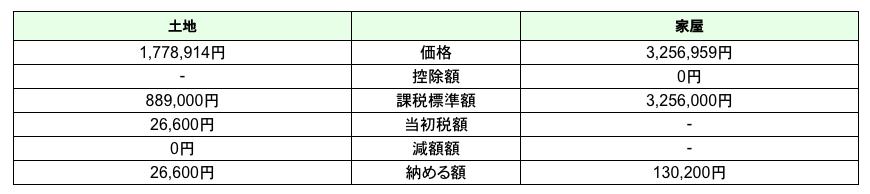 東京都主税局 不動産取得税計算ツール