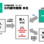 0円物件活用事例1|0円都市開発本社
